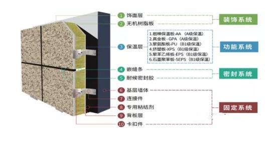 保温装饰板外墙保温系统锚固力问题研究